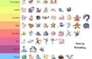 Grille des pokémons : Du plus commun au plus rare